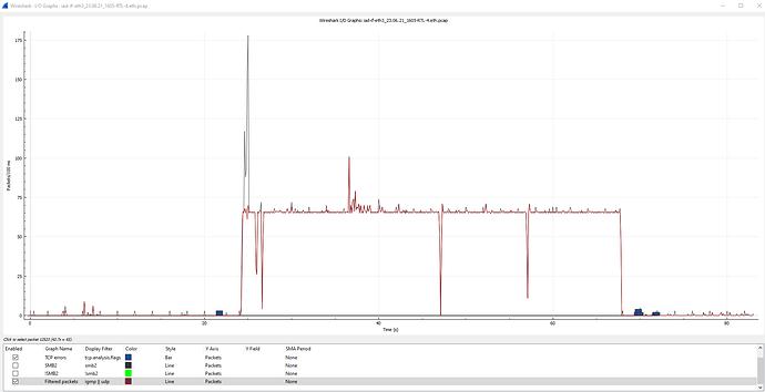 2021-06-23 16_46_23-Wireshark · I_O Graphs · iad-if-eth3_23.06.21_1605-RTL-4.eth.pcap