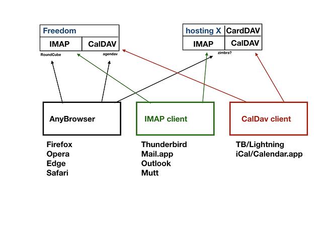 imap-caldav-carddav.001